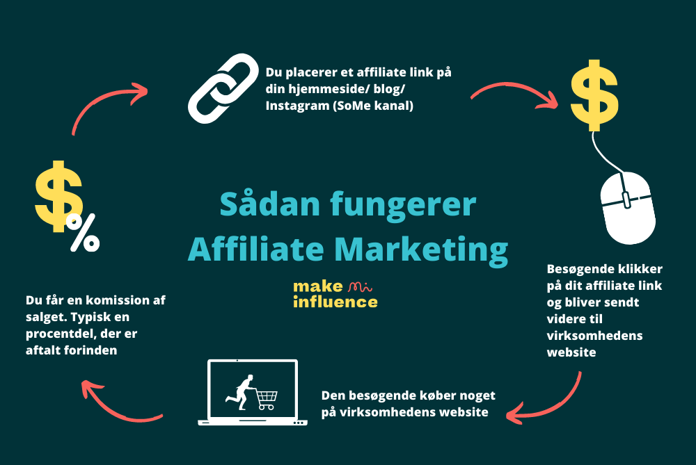 Affiliate marketing forklaring