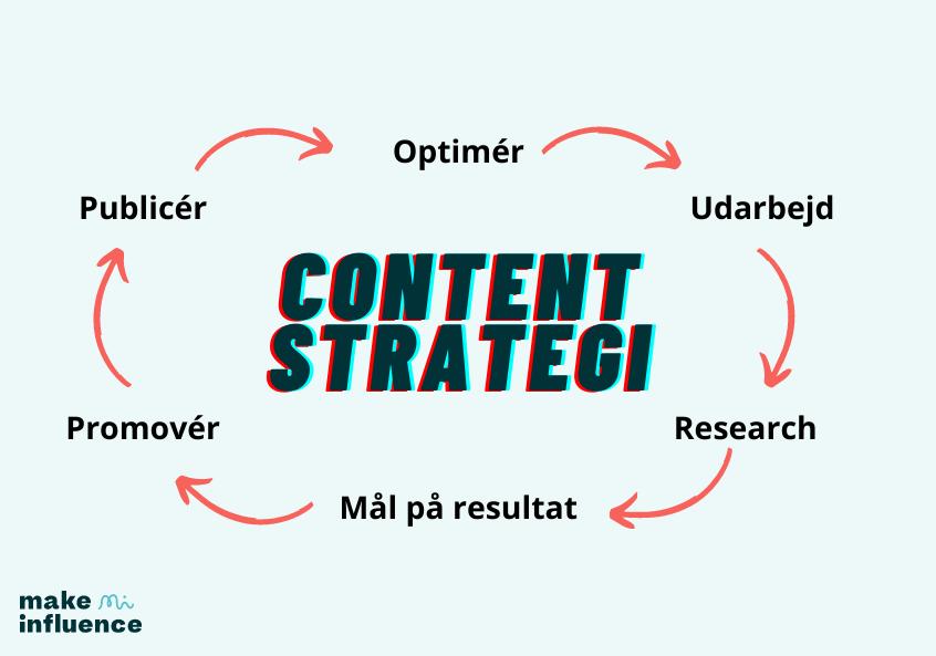 Content strategi